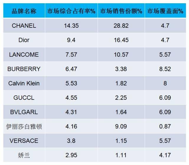 国内香水排行榜(中国香水十大品牌排行榜)