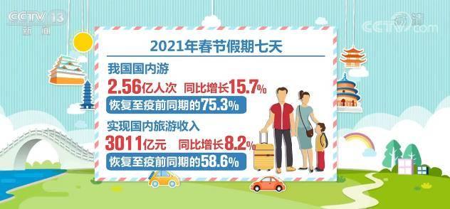 2021年春节假期国内旅游收入达3011亿元 同比增长